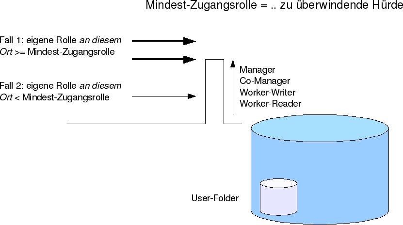 Mindest-Zugangsrolle Grafik